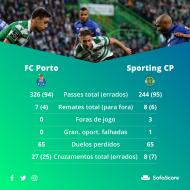 FC Porto-Sporting (Sofa Score)