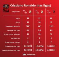 Cristiano Ronaldo (Sofa Score)
