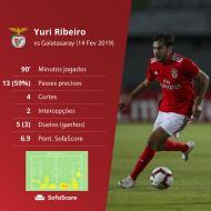 Números de Yuri Ribeiro frente ao Galatasaray