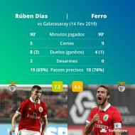 Os números de Rúben Dias e Ferro frente ao Galatasaray