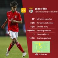 Os números de João Félix frente ao Galatasaray