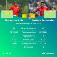 Os números de Gedson e Florentino Luís