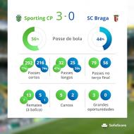 Sporting-Sp. Braga, dados estatísticos do Sofascore