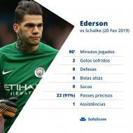 Estatísticas Ederson Schalke-Man. City