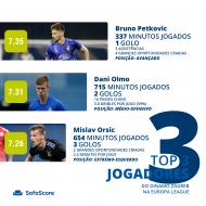 top-3 Dínamo Zagreb - Sofascore