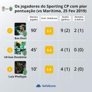 Os três jogadores do Sporting menos pontuados no jogo frente ao Marítimo