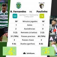 Bruno Fernandes e Paulinho no Sporting-Portimonense da 24.ª jornada da Liga