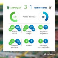 Sporting-Portimonense: os dados gerais do jogo, pelo Sofascore