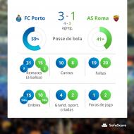 Números do FC Porto frente à Roma (fonte Sofascore)