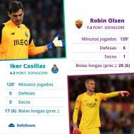 Iker Casillas vs Robin Olsen no FC Porto-Roma (fonte SofaScore)