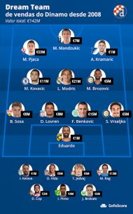Equipas de sonho do Benfica e do Dínamo Zagreb