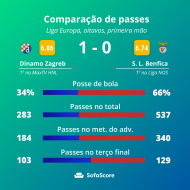 Dínamo Zagreb-Benfica (SofaScore)