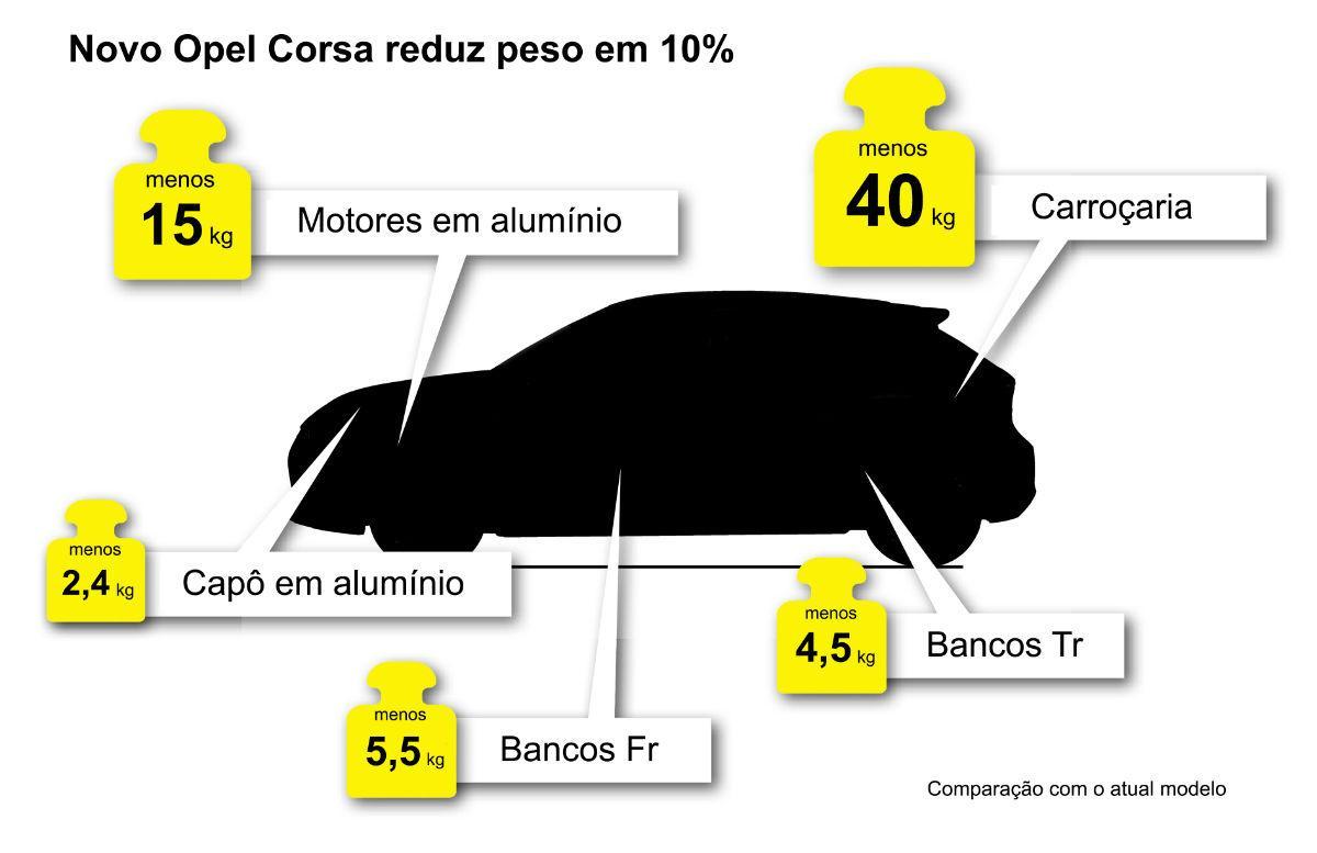 Novo Opel Corsa chegará mais leve