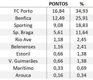 Contributo Ranking UEFA