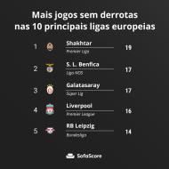 Mais jogos sem derrotas nas 10 principais ligas europeias até 5 de maio (SofaScore)