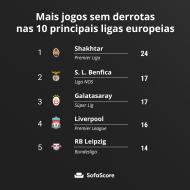 Mais jogos sem derrotas nas 10 principais ligas europeias (SofaScore)