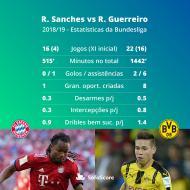 Comparação entre Renato Sanches e Raphael Guerreiro