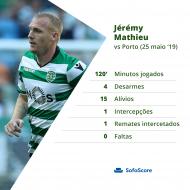 Jéremy Mathieu foi eleito o melhor no Jamor