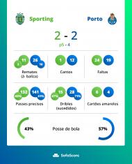 Estatícas final Taça Portugal