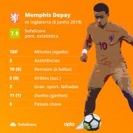 Memphis Depay (SofaScore)