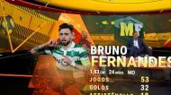 A importância de Bruno Fernandes para o Sporting em números