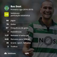 Bas Dost na Liga portuguesa pelo Sporting (SofaScore)