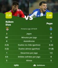 Rúben Dias vs Pepe (SofaScore)