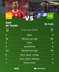 Raúl de Tomás VS Zé Luís (SofaScore)