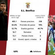 Os números que confirmam o «apagão» do Benfica no Clássico (SofaScore)