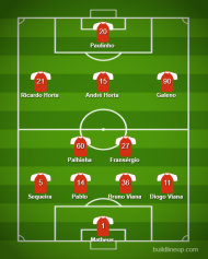 Onzes prováveis Braga-Benfica