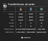 Mercado: o saldo das transferências do grandes