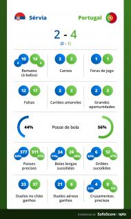 Estatísticas Sérvia-Portugal