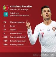 Os números da exibição de Ronaldo contra a Lituânia (Sofa Score)