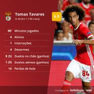 Análise Sofascore do Benfica-Leipzig