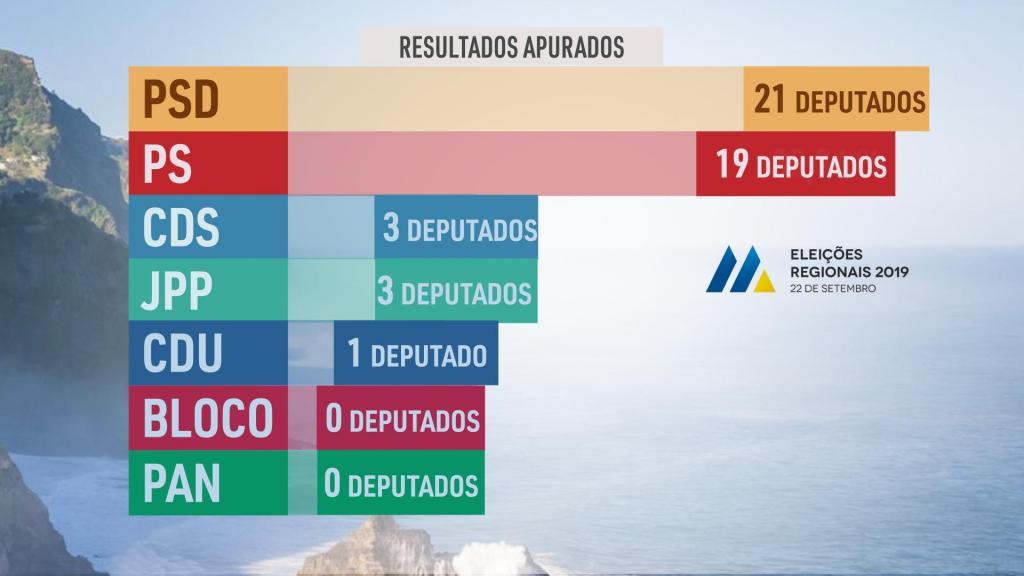 Eleições Legislativas Regionais da Madeira
