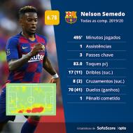 Estatísticas 2019/20 de Nelson Semedo (Sofascore)