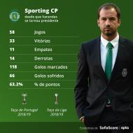 Os números do Sporting sob o mandato de Varandas