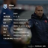 Os números de Silas na Liga