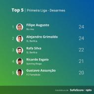Cinco jogadores com mais desarmes na Liga (Sofa Score)