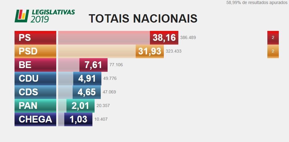 Dados eleitorais em tempo real