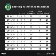 Sporting de Varandas só comparável ao... Sporting de Godinho (SofaScore)