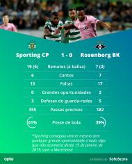 Sporting-Rosenborg (SofaScore)