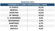 Ranking UEFA FC Porto
