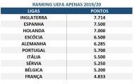 ranking uefa 2019/20