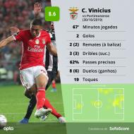 Carlos Vinícius (SofaScore)