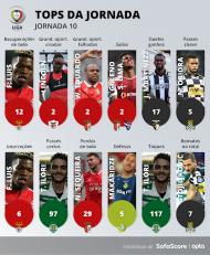 Tops de estatísticas da 10ª jornada da Liga (sofascore)