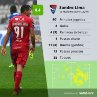 Sandro Lima, figura da 10.ª jornada da Liga (Sofascore)