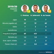 Sofa Score: os números de Vinícius, Seferovic e  RDT