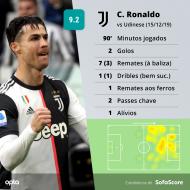 Cristiano Ronaldo (SofaScore)