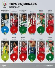 Tops da jornada 14 da Liga (Sofa Score)